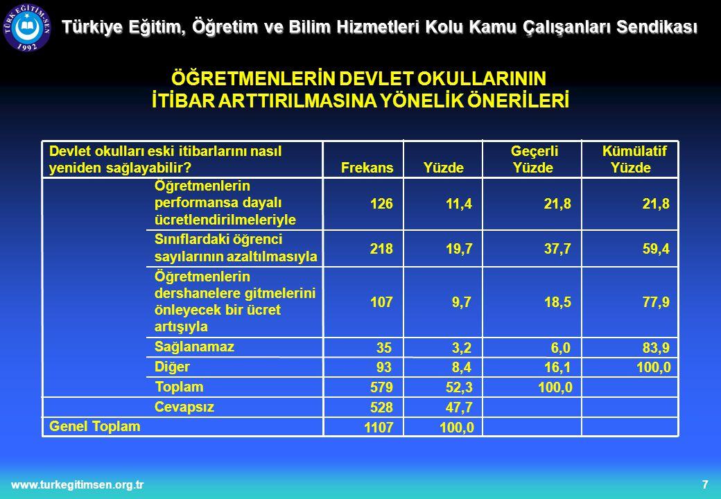 8www.turkegitimsen.org.tr Türkiye Eğitim, Öğretim ve Bilim Hizmetleri Kolu Kamu Çalışanları Sendikası ÖĞRETMENLERİN LİSELERİN DÖRT YILA ÇIKMASINA BAKIŞLARI
