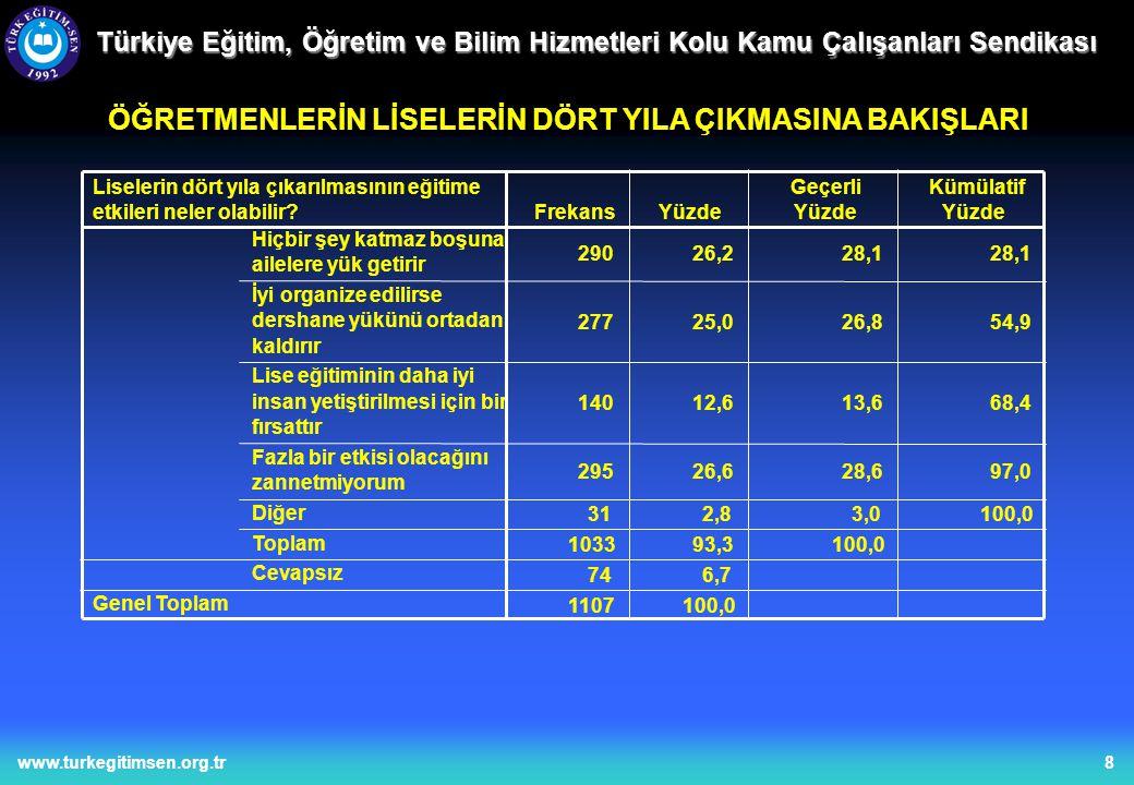 9www.turkegitimsen.org.tr Türkiye Eğitim, Öğretim ve Bilim Hizmetleri Kolu Kamu Çalışanları Sendikası ÖĞRETMENLERİN YILLARA GÖRE ÖĞRENCİ BAŞARISINA BAKIŞI