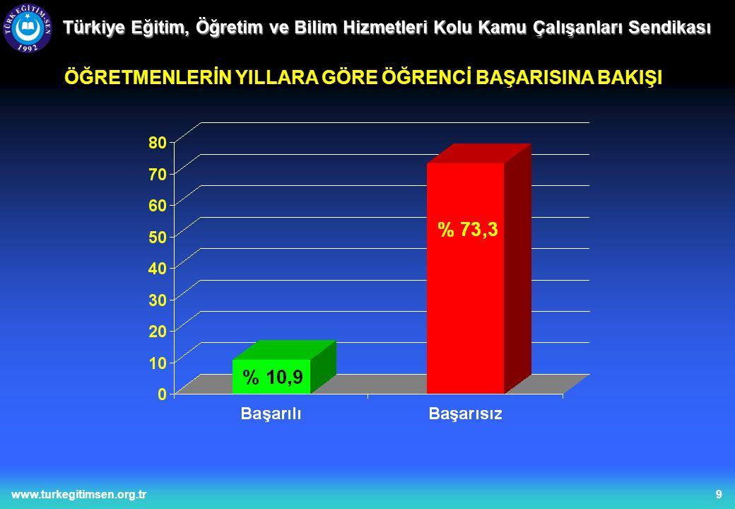 10www.turkegitimsen.org.tr Türkiye Eğitim, Öğretim ve Bilim Hizmetleri Kolu Kamu Çalışanları Sendikası ÖĞRETMENLERİN ARTAN ÖĞRENCİ BAŞARISIZLIĞINI NASIL DEĞERLENDİRDİĞİNE BAKIŞLARI