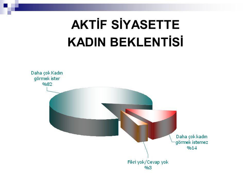 AKTİF SİYASETTE KADIN BEKLENTİSİ