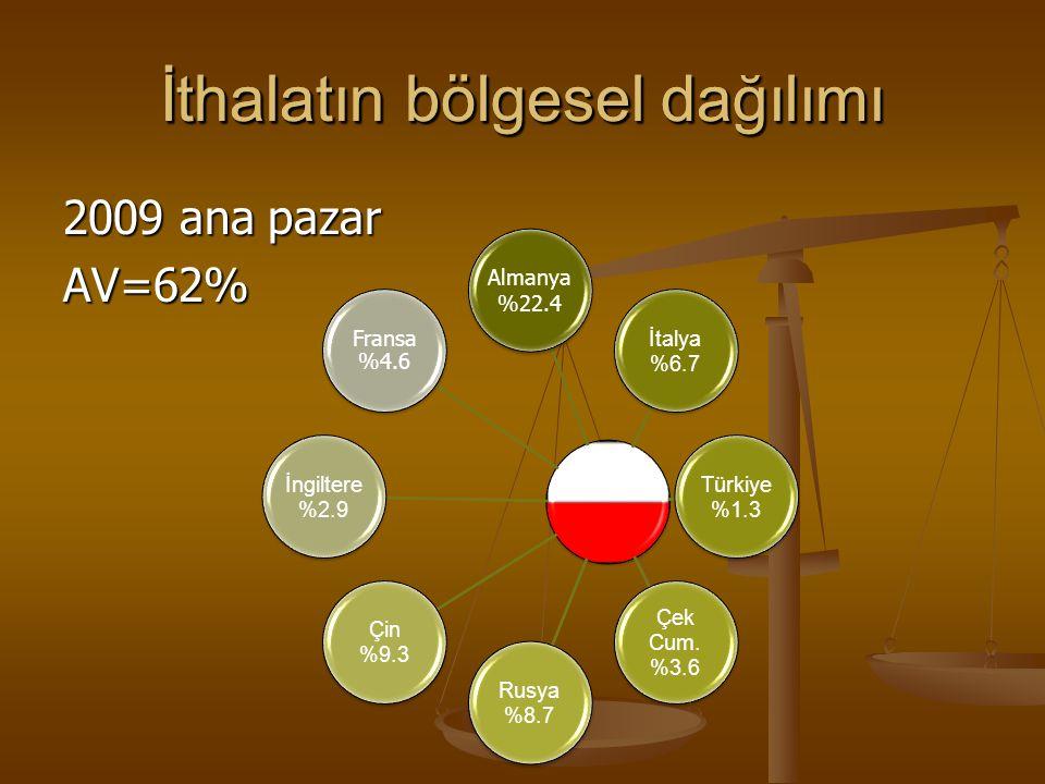 İthalatın bölgesel dağılımı 2009 ana pazar AV=62% İthalatın bölgesel dağılımı