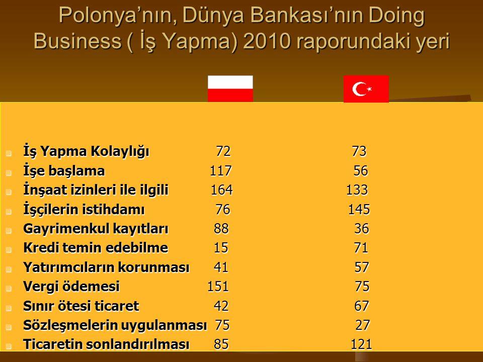 Polonya'nın, Dünya Bankası'nın Doing Business ( İş Yapma) 2010 raporundaki yeri İş Yapma Kolaylığı 72 73 İş Yapma Kolaylığı 72 73 İşe başlama 117 56 İ