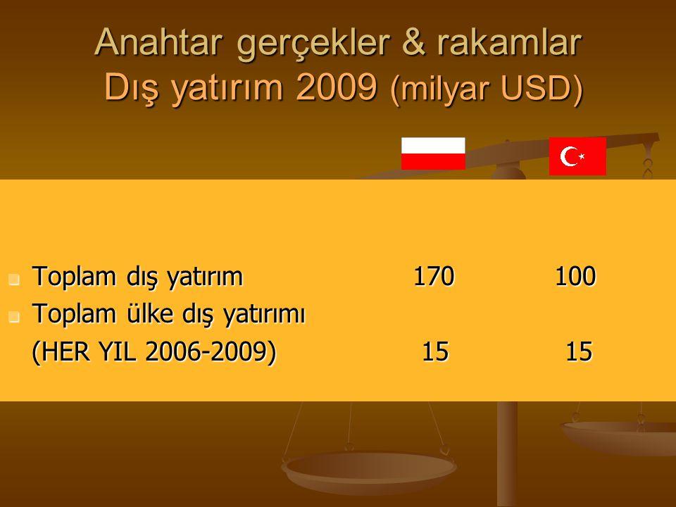 Anahtar gerçekler & rakamlar Dış yatırım 2009 (milyar USD) Toplam dış yatırım 170 100 Toplam dış yatırım 170 100 Toplam ülke dış yatırımı Toplam ülke