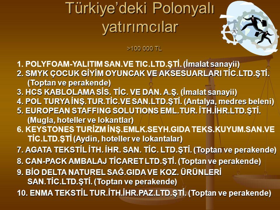 Türkiye'deki Polonyalı yatırımcılar >100 000 TL (İmalat sanayii) 1. POLYFOAM-YALITIM SAN.VE TIC.LTD.ŞTİ. (İmalat sanayii) 2. SMYK ÇOCUK GİYİM OYUNCAK