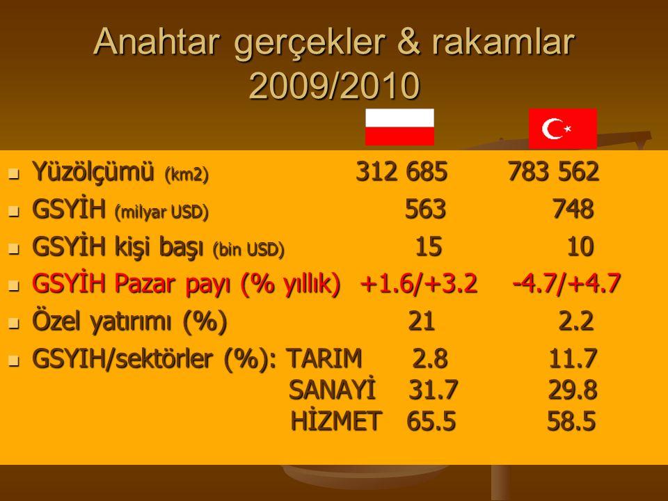 Anahtar gerçekler & rakamlar 2009/2010 NÜFUS (milyon) 38 73 NÜFUS (milyon) 38 73 Orta yaş (yıl, toplam) 37.3 28.6 Orta yaş (yıl, toplam) 37.3 28.6 Yaş yapısı (%):0-15 yaş 15.5 24.9 Yaş yapısı (%):0-15 yaş 15.5 24.9 15-64 yaş 71.1 68.1 İş gücü (mn) 17 25 İş gücü (mn) 17 25 Işgücü sektörü (%): tarım 15.8 35.9 Işgücü sektörü (%): tarım 15.8 35.9 sanayi 30 22.8 sanayi 30 22.8 işsizlik (%) 10.0 10.5 işsizlik (%) 10.0 10.5 Ortalama kazançUSD 1250 TL 1518 Ortalama kazançUSD 1250 TL 1518 Asgari ücretUSD 450 TL 638 Asgari ücretUSD 450 TL 638 İşgücü maliyeti USD 540 TL 775 İşgücü maliyeti USD 540 TL 775