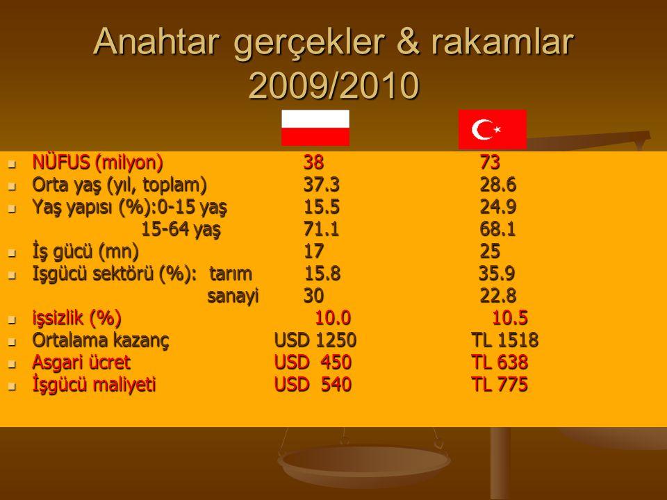 Anahtar gerçekler & rakamlar 2009/2010 NÜFUS (milyon) 38 73 NÜFUS (milyon) 38 73 Orta yaş (yıl, toplam) 37.3 28.6 Orta yaş (yıl, toplam) 37.3 28.6 Yaş