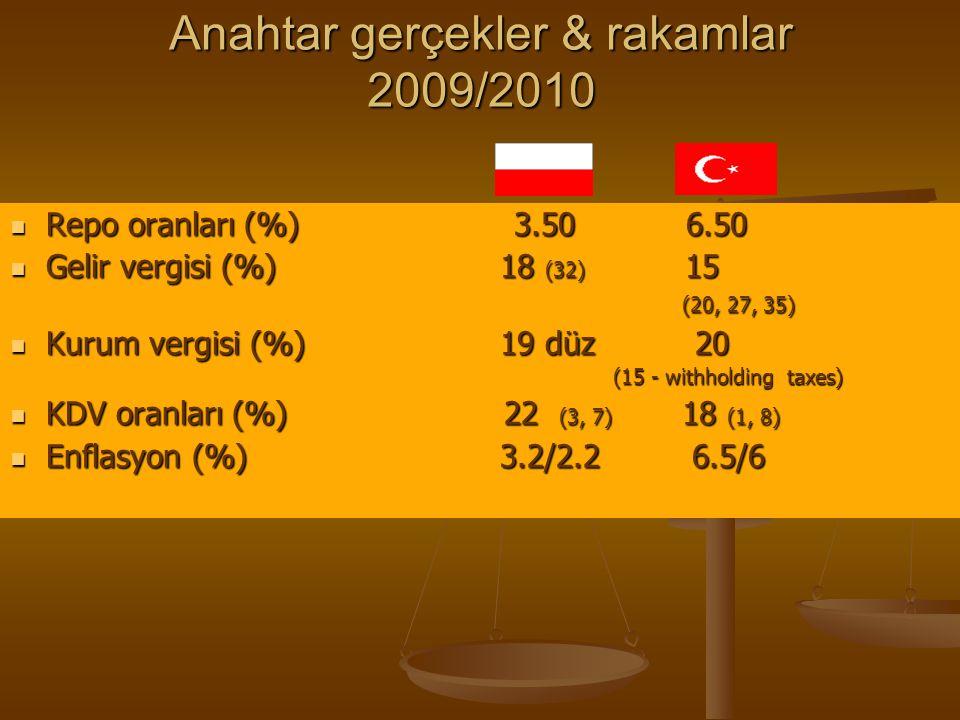 Anahtar gerçekler & rakamlar 2009/2010 Repo oranları (%) 3.50 6.50 Repo oranları (%) 3.50 6.50 Gelir vergisi (%) 18 (32) 15 (20, 27, 35) Gelir vergisi