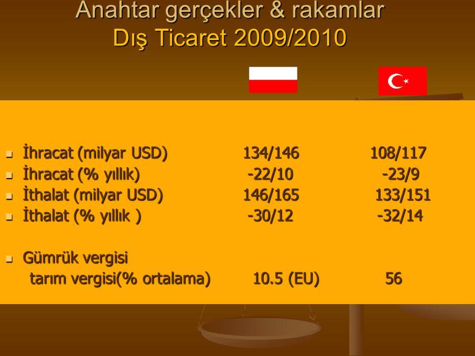 Anahtar gerçekler & rakamlar Dış Ticaret 2009/2010 İhracat (milyar USD) 134/146 108/117 İhracat (milyar USD) 134/146 108/117 İhracat (% yıllık) -22/10