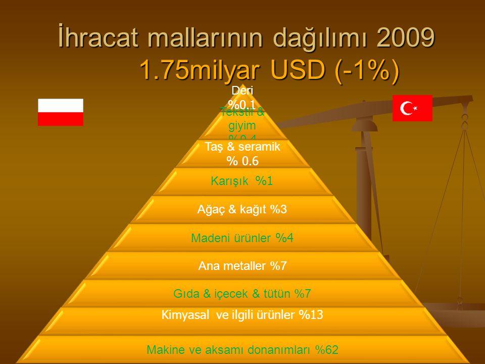 İhracat mallarının dağılımı 2009 1.75milyar USD (-1%) Deri %0.1 Tekstil & giyim %0.4 Taş & seramik % 0.6 Karışık %1 Ağaç & kağıt %3 Madeni ürünler %4