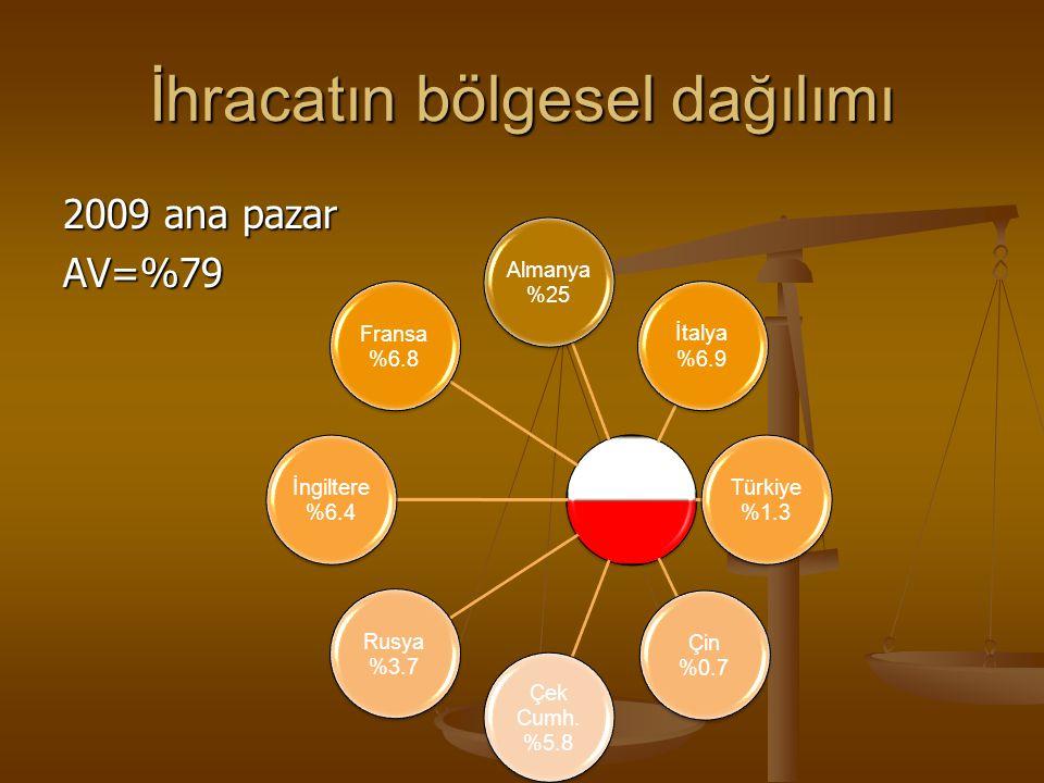 Türkiye'deki Polonyalı yatırımcılar >100 000 TL (İmalat sanayii) 1.