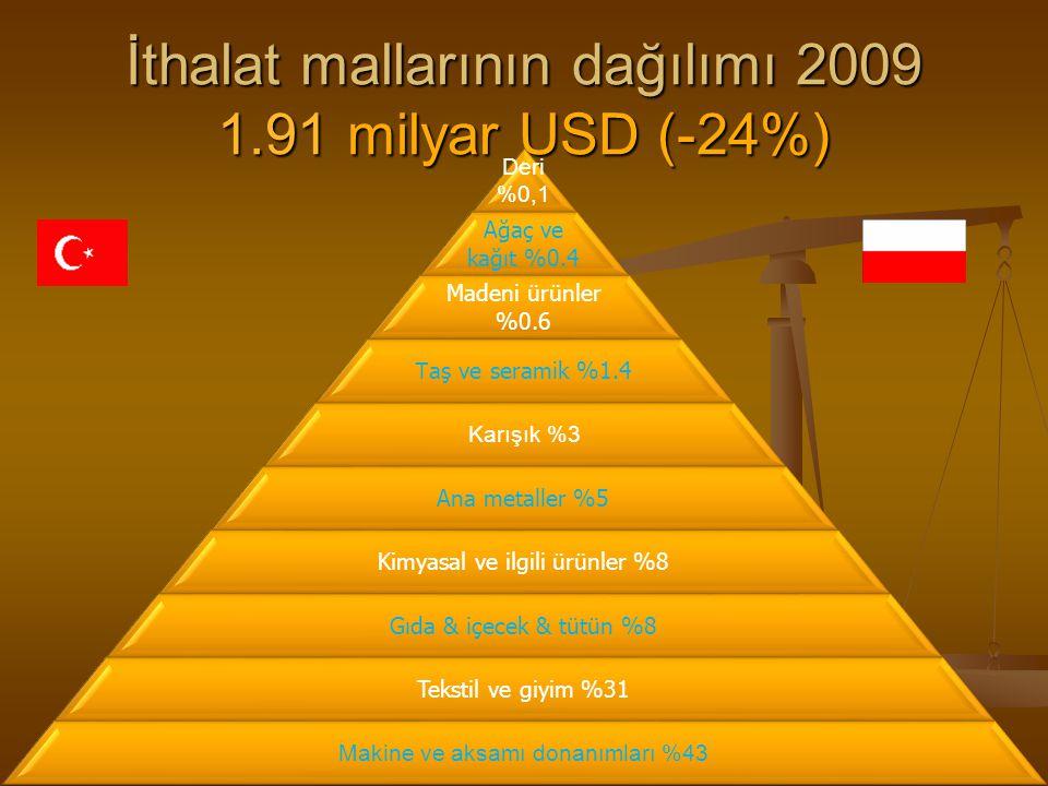 İthalat mallarının dağılımı 2009 1.91 milyar USD (-24%) Deri %0,1 Ağaç ve kağıt %0.4 Madeni ürünler %0.6 T aş ve seramik %1.4 Karışık %3 Ana metaller