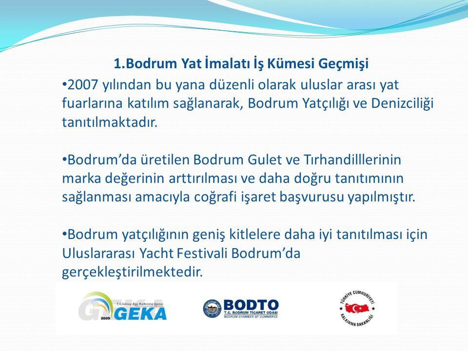 2007 yılından bu yana düzenli olarak uluslar arası yat fuarlarına katılım sağlanarak, Bodrum Yatçılığı ve Denizciliği tanıtılmaktadır. Bodrum'da üreti
