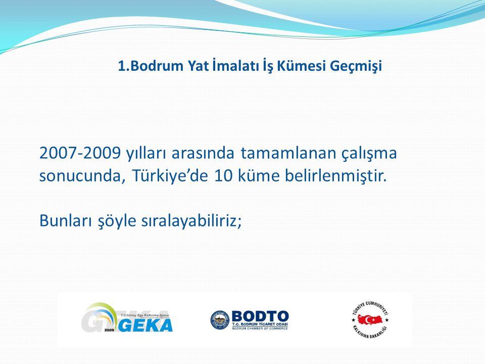 2007-2009 yılları arasında tamamlanan çalışma sonucunda, Türkiye'de 10 küme belirlenmiştir. Bunları şöyle sıralayabiliriz; 1.Bodrum Yat İmalatı İş Küm