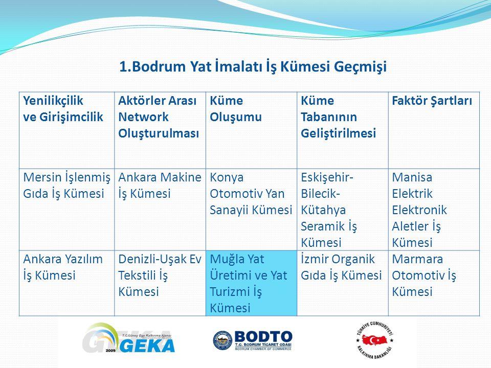 Yenilikçilik ve Girişimcilik Aktörler Arası Network Oluşturulması Küme Oluşumu Küme Tabanının Geliştirilmesi Faktör Şartları Mersin İşlenmiş Gıda İş Kümesi Ankara Makine İş Kümesi Konya Otomotiv Yan Sanayii Kümesi Eskişehir- Bilecik- Kütahya Seramik İş Kümesi Manisa Elektrik Elektronik Aletler İş Kümesi Ankara Yazılım İş Kümesi Denizli-Uşak Ev Tekstili İş Kümesi Muğla Yat Üretimi ve Yat Turizmi İş Kümesi İzmir Organik Gıda İş Kümesi Marmara Otomotiv İş Kümesi 1.Bodrum Yat İmalatı İş Kümesi Geçmişi