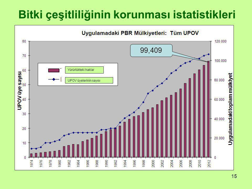 15 Bitki çeşitliliğinin korunması istatistikleri 99,409 Yürürlükteki haklar UPOV üyelerinin sayısı