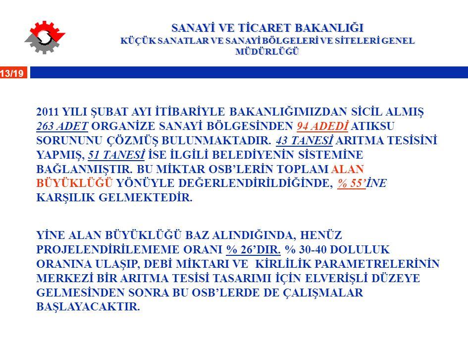 13/19 SANAYİ VE TİCARET BAKANLIĞI KÜÇÜK SANATLAR VE SANAYİ BÖLGELERİ VE SİTELERİ GENEL MÜDÜRLÜĞÜ 2011 YILI ŞUBAT AYI İTİBARİYLE BAKANLIĞIMIZDAN SİCİL
