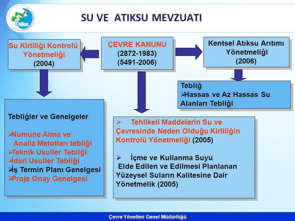 Çevre Yönetimi Genel Müdürlüğü SU VE ATIKSU MEVZUATI Su Kirliliği Kontrolü Yönetmeliği (2004) Su Kirliliği Kontrolü Yönetmeliği (2004) ÇEVRE KANUNU (2