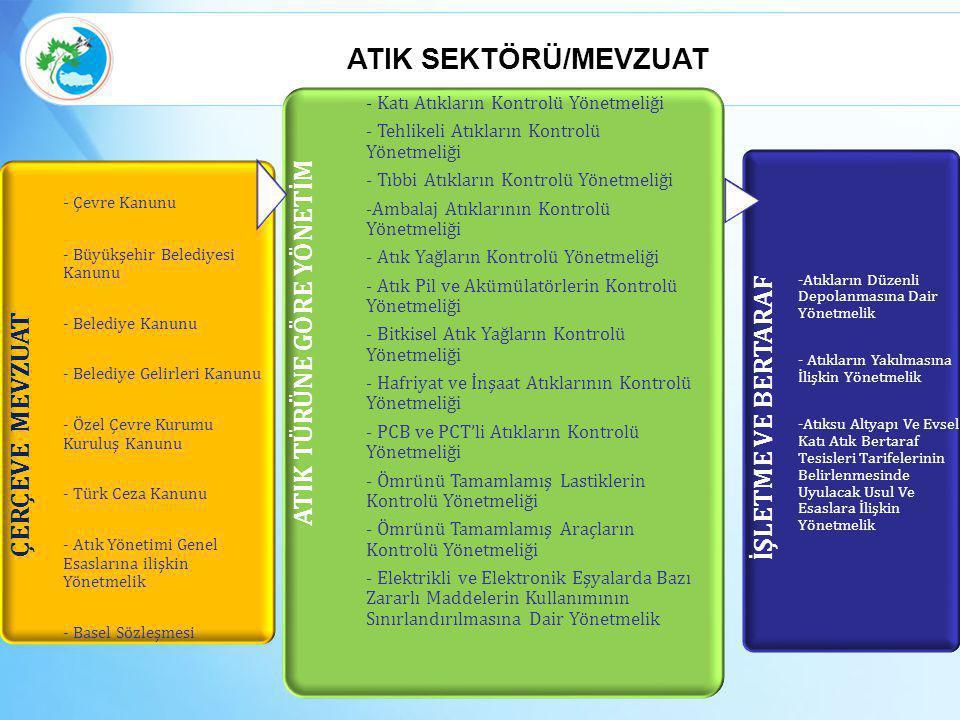 ÇERÇEVE MEVZUAT - Çevre Kanunu - Büyükşehir Belediyesi Kanunu - Belediye Kanunu - Belediye Gelirleri Kanunu - Özel Çevre Kurumu Kuruluş Kanunu - Türk