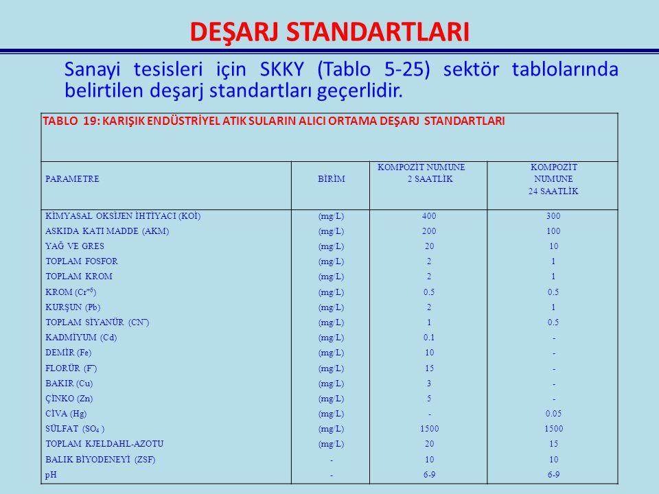 DEŞARJ STANDARTLARI Sanayi tesisleri için SKKY (Tablo 5-25) sektör tablolarında belirtilen deşarj standartları geçerlidir. TABLO 19: KARIŞIK ENDÜSTRİY