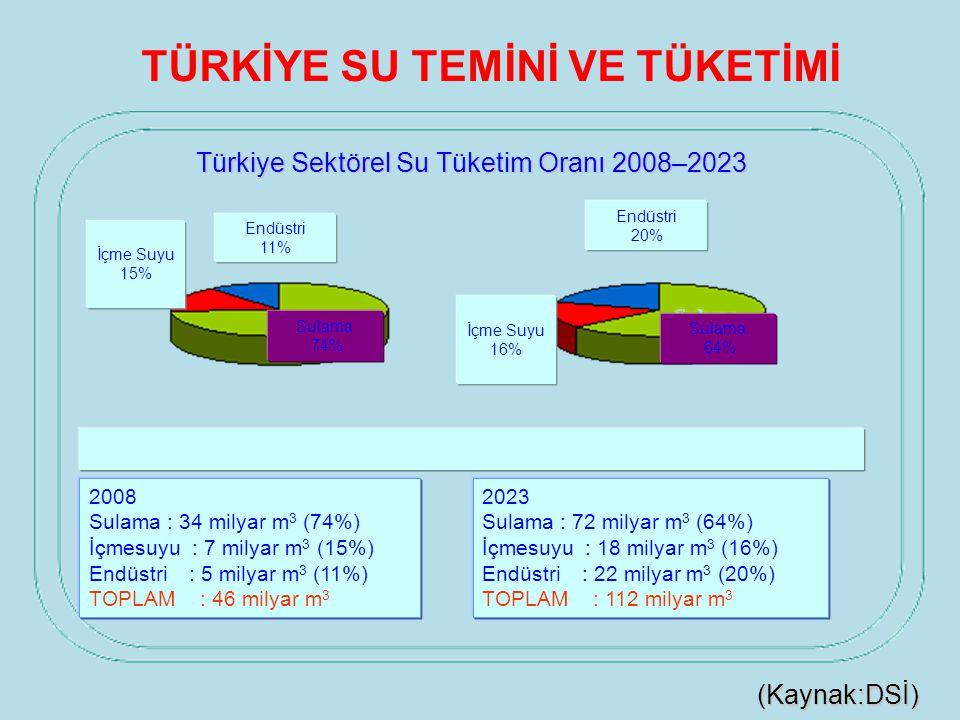Türkiye Sektörel Su Tüketim Oranı 2008–2023 (Kaynak:DSİ) TÜRKİYE SU TEMİNİ VE TÜKETİMİ 2008 Sulama : 34 milyar m 3 (74%) İçmesuyu : 7 milyar m 3 (15%)