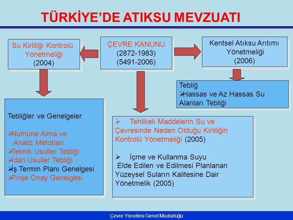 Çevre Yönetimi Genel Müdürlüğü TÜRKİYE'DE ATIKSU MEVZUATI Su Kirliliği Kontrolü Yönetmeliği (2004) Su Kirliliği Kontrolü Yönetmeliği (2004) ÇEVRE KANU