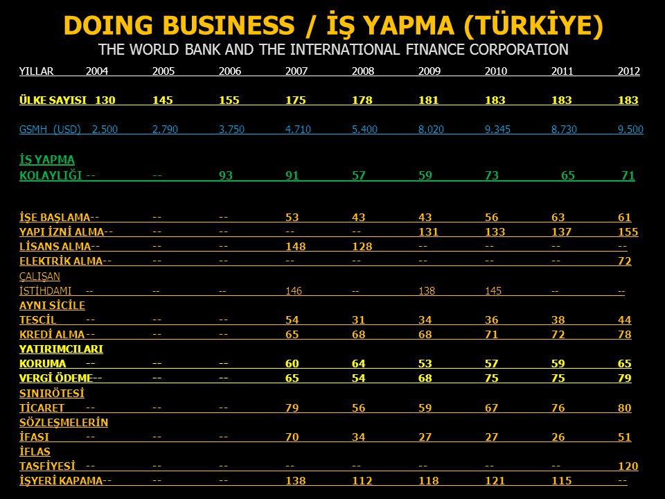 DOING BUSINESS / İŞ YAPMA (TÜRKİYE) THE WORLD BANK AND THE INTERNATIONAL FINANCE CORPORATION YILLAR 2004200520062007200820092010 20112012 ÜLKE SAYISI
