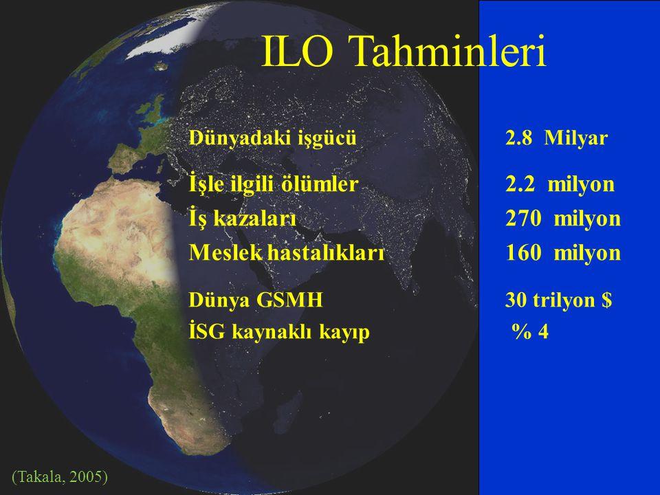 ILO Tahminleri Dünyadaki işgücü 2.8 Milyar İşle ilgili ölümler 2.2 milyon İş kazaları 270 milyon Meslek hastalıkları 160 milyon Dünya GSMH30 trilyon $