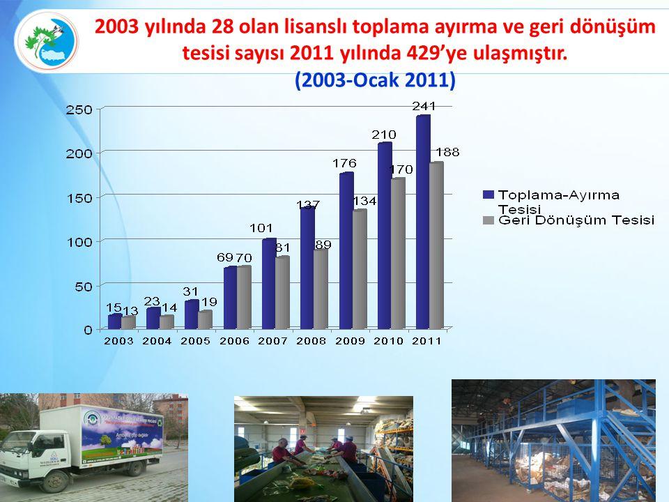 34 2003 yılında 28 olan lisanslı toplama ayırma ve geri dönüşüm tesisi sayısı 2011 yılında 429'ye ulaşmıştır. (2003-Ocak 2011)