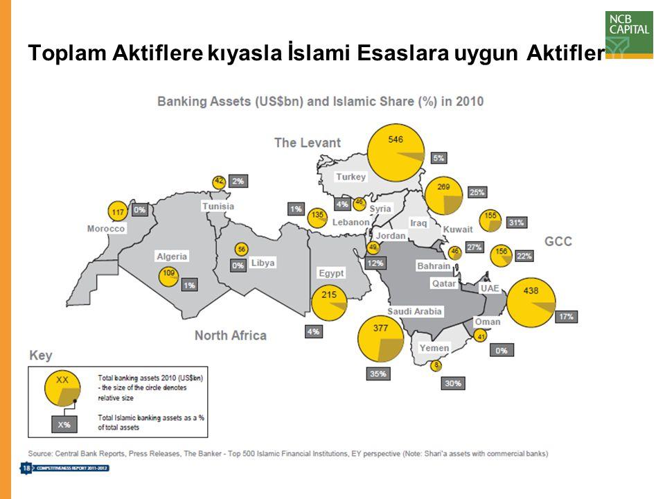 Körfez Ülkelerindeki İslami Finans Aktifleri: Toplam Bankacılık Aktifleri $ milyar Toplam İslami Bankacılık Aktifleri $ milyar Toplam Aktiflerin Yüzde Payı Suudi Arabistan377131.9535% Kuveyt15548.0531% Bahreyn4612.4227% Katar15634.3222% BAE43874.4617% Umman4100% Toplam1213301.2