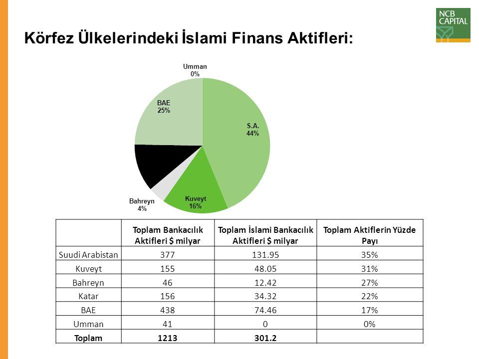 KÜ Karlılığı; Öz Sermaye Karında ve Aktif Karında Azalma Daha yüksek karşılıklar ve işletme maliyeti İslami bankaların karlılığının keskin düşüşüne katkıda bulunmuştur.