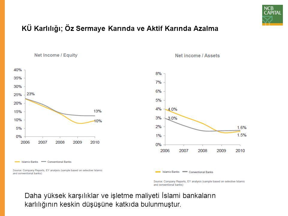 Durum O Kadar Kötü Değil: Daha güçlü perakende odaklanmaları sayesinde, İslami bankalar daha yüksek finansman marjı üretebiliyorlar.