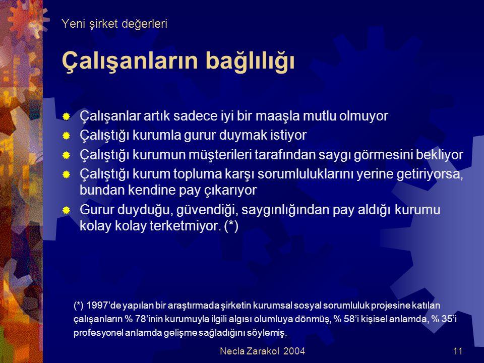 Necla Zarakol 200411 Yeni şirket değerleri Çalışanların bağlılığı  Çalışanlar artık sadece iyi bir maaşla mutlu olmuyor  Çalıştığı kurumla gurur duy