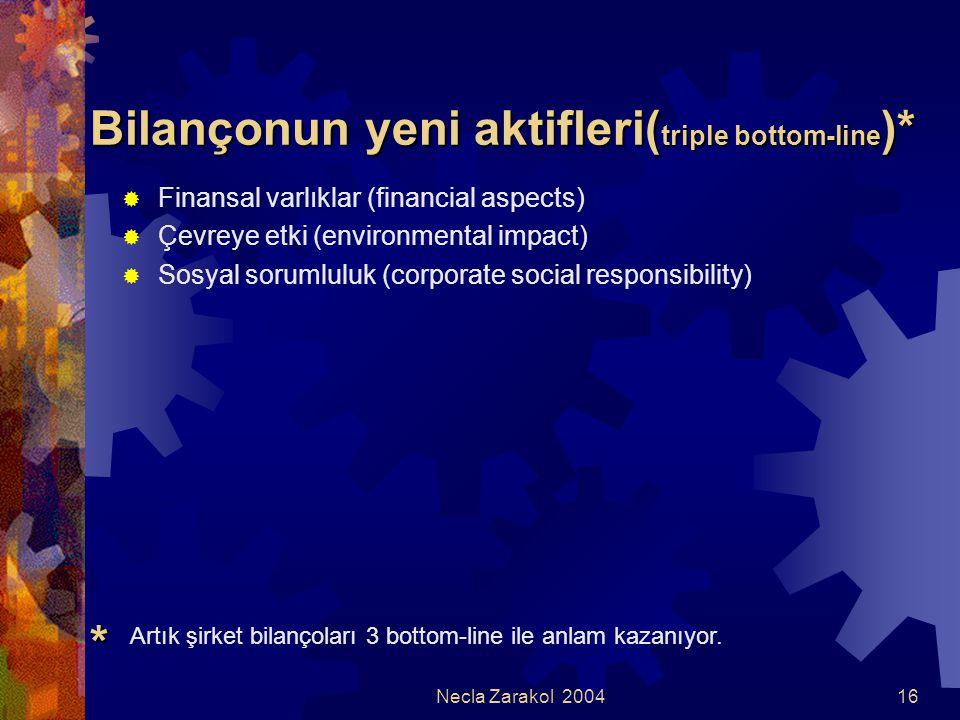 Necla Zarakol 200416 Bilançonun yeni aktifleri( triple bottom-line )*  Finansal varlıklar (financial aspects)  Çevreye etki (environmental impact) 
