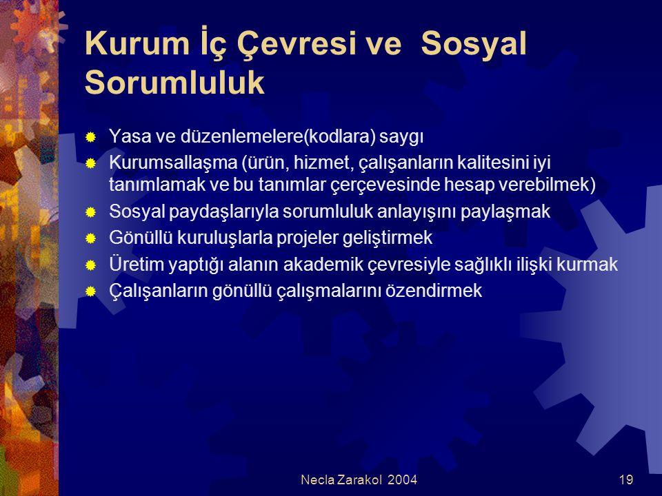 Necla Zarakol 200419 Kurum İç Çevresi ve Sosyal Sorumluluk  Yasa ve düzenlemelere(kodlara) saygı  Kurumsallaşma (ürün, hizmet, çalışanların kalitesi
