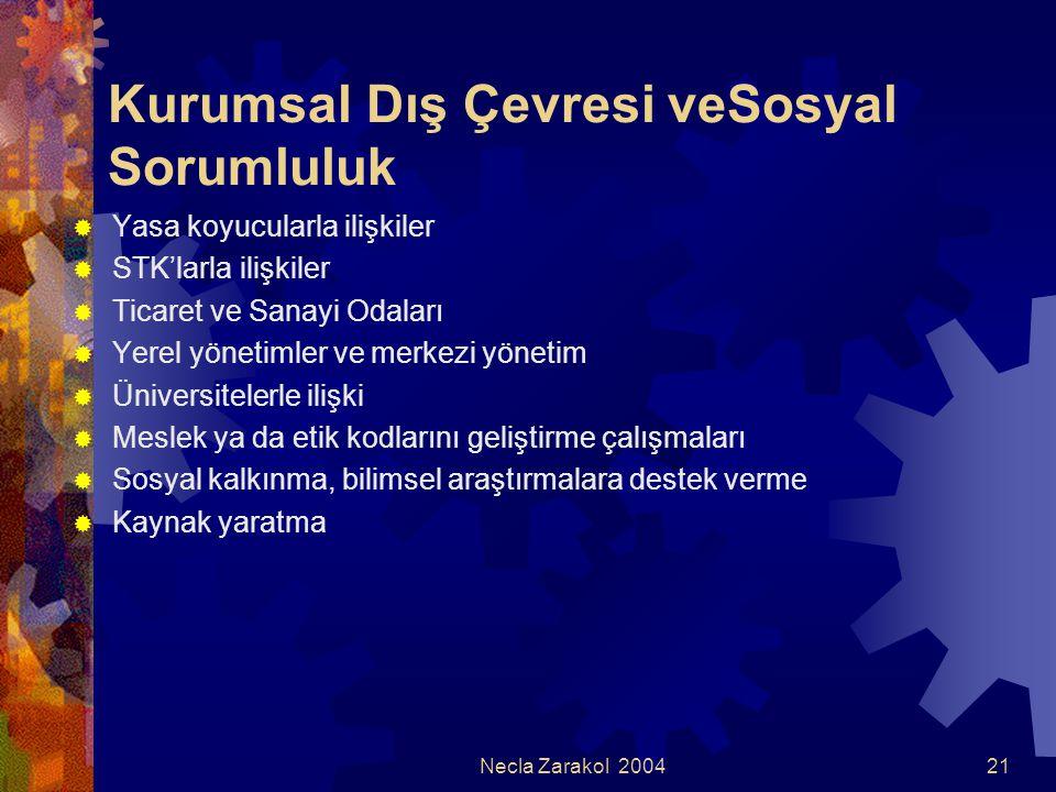 Necla Zarakol 200421 Kurumsal Dış Çevresi veSosyal Sorumluluk  Yasa koyucularla ilişkiler  STK'larla ilişkiler  Ticaret ve Sanayi Odaları  Yerel y