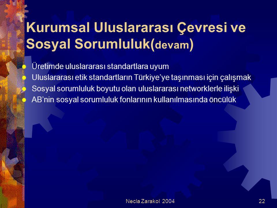 Necla Zarakol 200422 Kurumsal Uluslararası Çevresi ve Sosyal Sorumluluk( devam )  Üretimde uluslararası standartlara uyum  Uluslararası etik standar