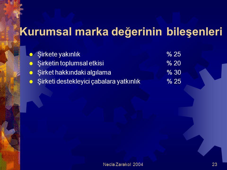 Necla Zarakol 200423 Kurumsal marka değerinin bileşenleri  Şirkete yakınlık % 25  Şirketin toplumsal etkisi % 20  Şirket hakkındaki algılama % 30 