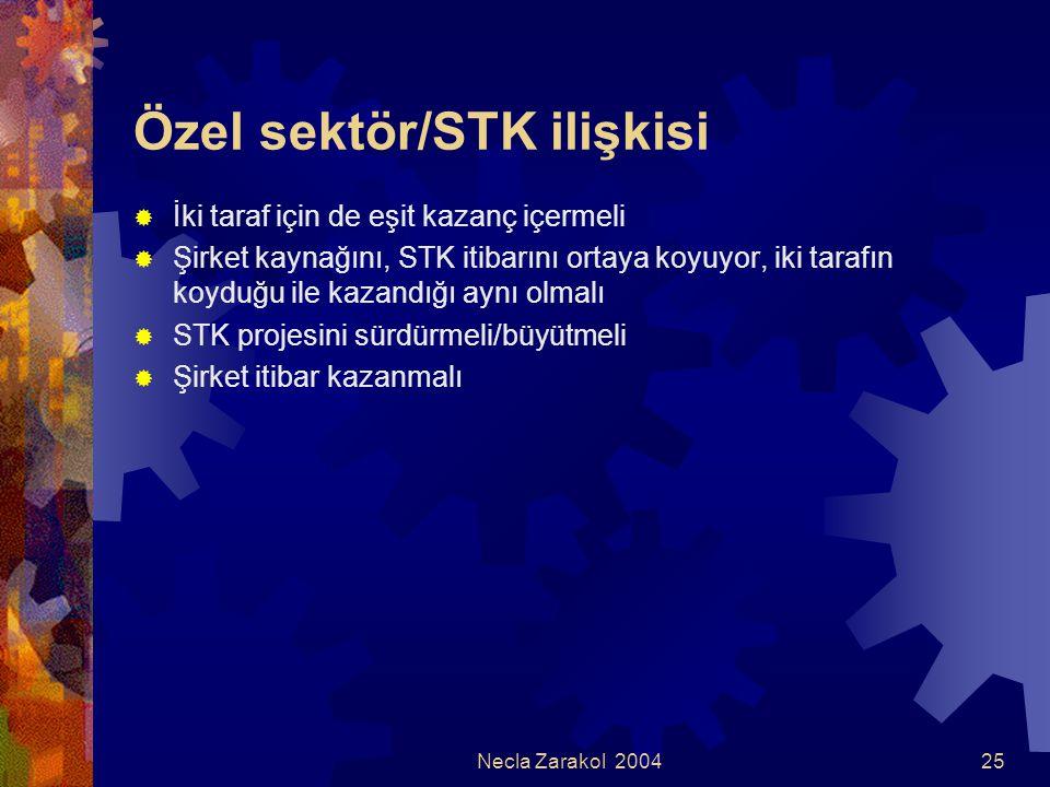 Necla Zarakol 200425 Özel sektör/STK ilişkisi  İki taraf için de eşit kazanç içermeli  Şirket kaynağını, STK itibarını ortaya koyuyor, iki tarafın k
