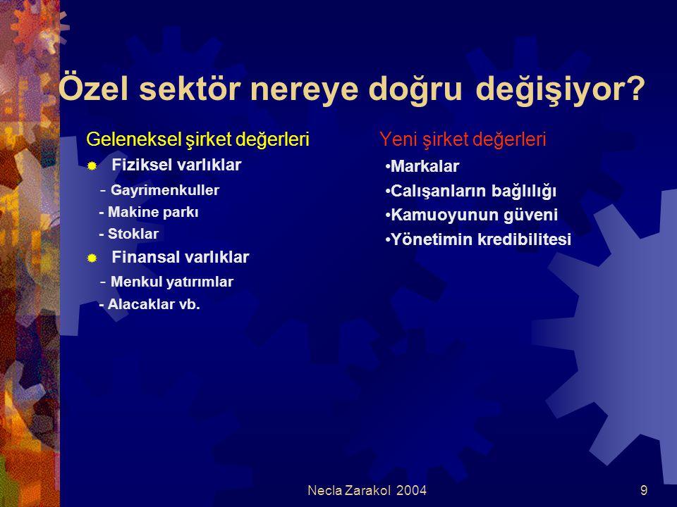 Necla Zarakol 200410 Yeni şirket değerleri Markalar  Markaların bilinmesi için yapılan yatırımlar artık yalnız başına yetmiyor  Markanın kalıcı olması için tüketici tarafından benimsenmesi yetmiyor, sevilmesi, sayılması, benimsenmesi gerekiyor.