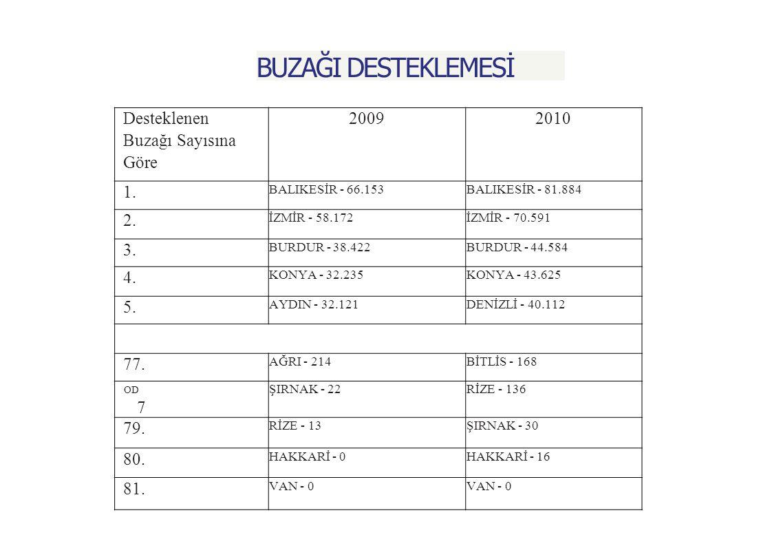 BUZAĞI DESTEKLEMESİ Desteklenen Buzağı Sayısına Göre 20092010 1.