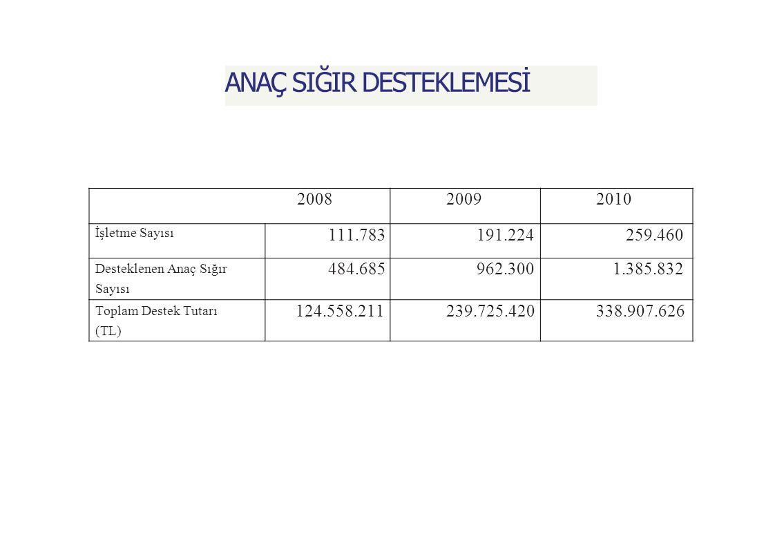 ANAÇ SIĞIR DESTEKLEMESİ 200820092010 İşletme Sayısı 111.783191.224259.460 Desteklenen Anaç Sığır Sayısı 484.685962.3001.385.832 Toplam Destek Tutarı (TL) 124.558.211239.725.420338.907.626