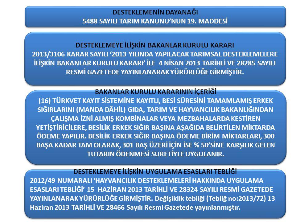 DESTEKLEMEYE İLİŞKİN BAKANLAR KURULU KARARI 2013/3106 KARAR SAYILI '2013 YILINDA YAPILACAK TARIMSAL DESTEKLEMELERE İLİŞKİN BAKANLAR KURULU KARARI' İLE