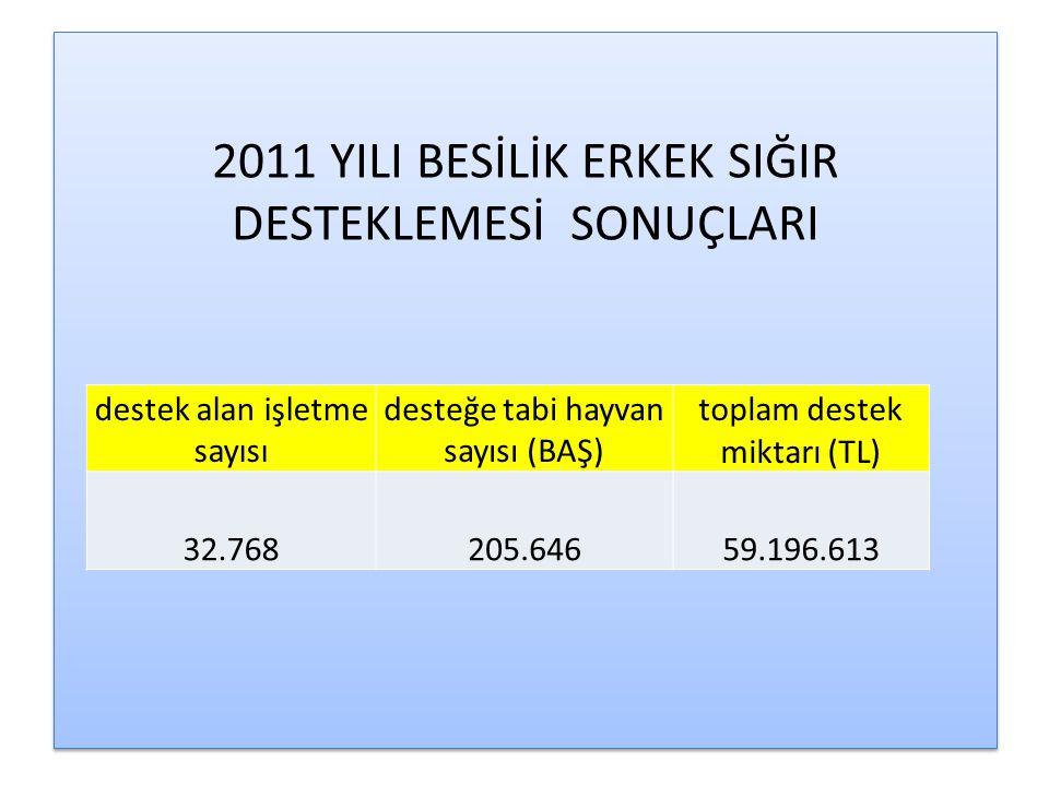 2011 YILI BESİLİK ERKEK SIĞIR DESTEKLEMESİ SONUÇLARI destek alan işletme sayısı desteğe tabi hayvan sayısı (BAŞ) toplam destek miktarı (TL) 32.768205.