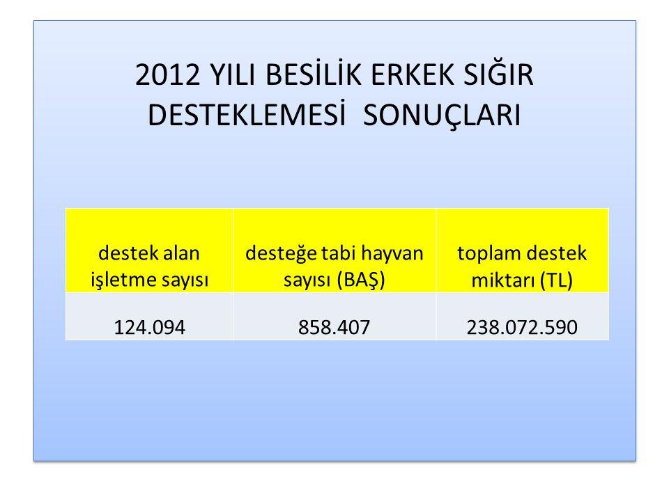 2013 YILI BESİLİK ERKEK SIĞIR DESTEKLEMESİ 8 Nisan 2013 tarih ve 28613 Sayılı Resmi Gazetede yayınlanan 2013/4463 sayılı '2013 YILINDA YAPILACAK TARIMSAL DESTEKLEMELERE İLİŞKİN BAKANLAR KURULU KARARINA' göre; Türkvet kayıt sistemine kayıtlı, besi süresini tamamlamış erkek sığırlarını (manda dahil), 17/12/2011 tarihli ve 28145 sayılı Resmi Gazete'de yayımlanarak yürürlüğe giren Gıda İşletmelerinin Kayıt ve Onay İşlemlerine Dair Yönetmelik hükümlerine göre faaliyet gösteren kesimhanelerde kestiren yetiştiricilere, yerli ve ithal besilik erkek sığır başına farklı olmak üzere, ödeme birim miktarları 600 başa kadar tam olarak, 601 baş ve üzeri için ise %50'sine karşılık gelen tutarın aşağıda belirtilen miktarlarda ödenmesi suretiyle uygulanır.