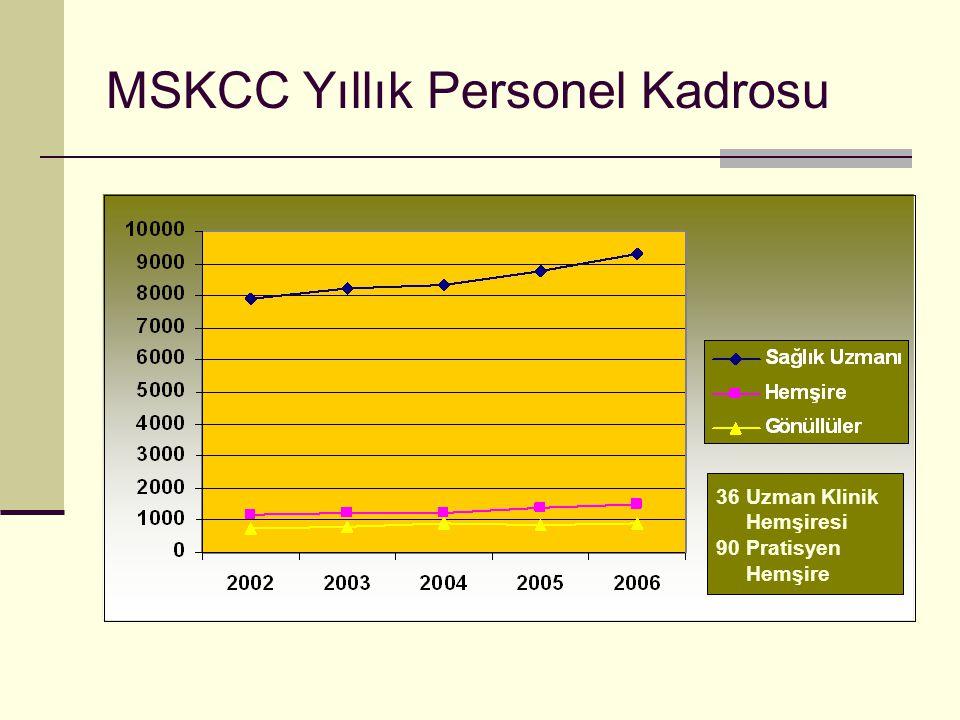 MSKCC Yıllık Personel Kadrosu 36 Uzman Klinik Hemşiresi 90 Pratisyen Hemşire