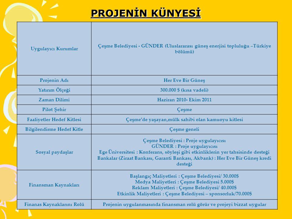 PROJENİN KÜNYESİ Uygulayıcı Kurumlar Çeşme Belediyesi - GÜNDER (Uluslararası güneş enerjisi topluluğu –Türkiye bölümü) Projenin AdıHer Eve Bir Güneş Y