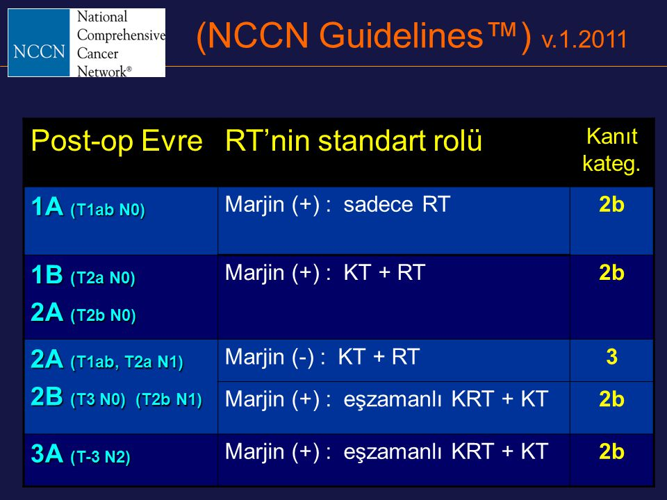 (NCCN Guidelines™) v.1.2011 Post-op EvreRT'nin standart rolü Kanıt kateg. 1A (T1ab N0) Marjin (+) : sadece RT2b 1B (T2a N0) 2A (T2b N0) Marjin (+) : K