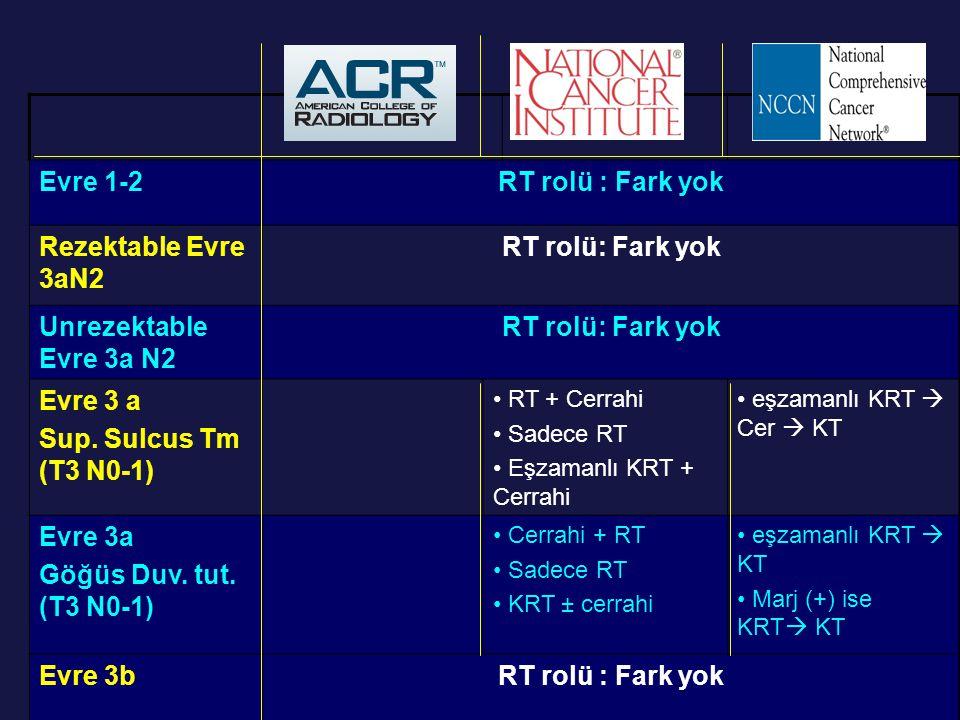 Evre 1-2RT rolü : Fark yok Rezektable Evre 3aN2 RT rolü: Fark yok Unrezektable Evre 3a N2 RT rolü: Fark yok Evre 3 a Sup. Sulcus Tm (T3 N0-1) RT + Cer