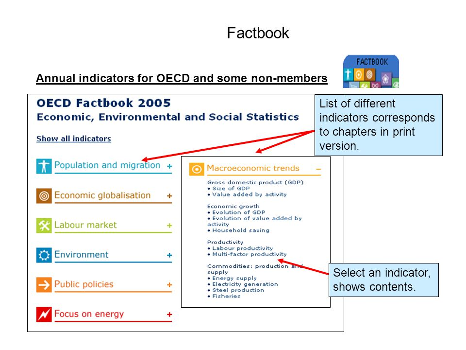 Annual indicators for OECD and some non-members Factbook Select an indicator, shows contents.