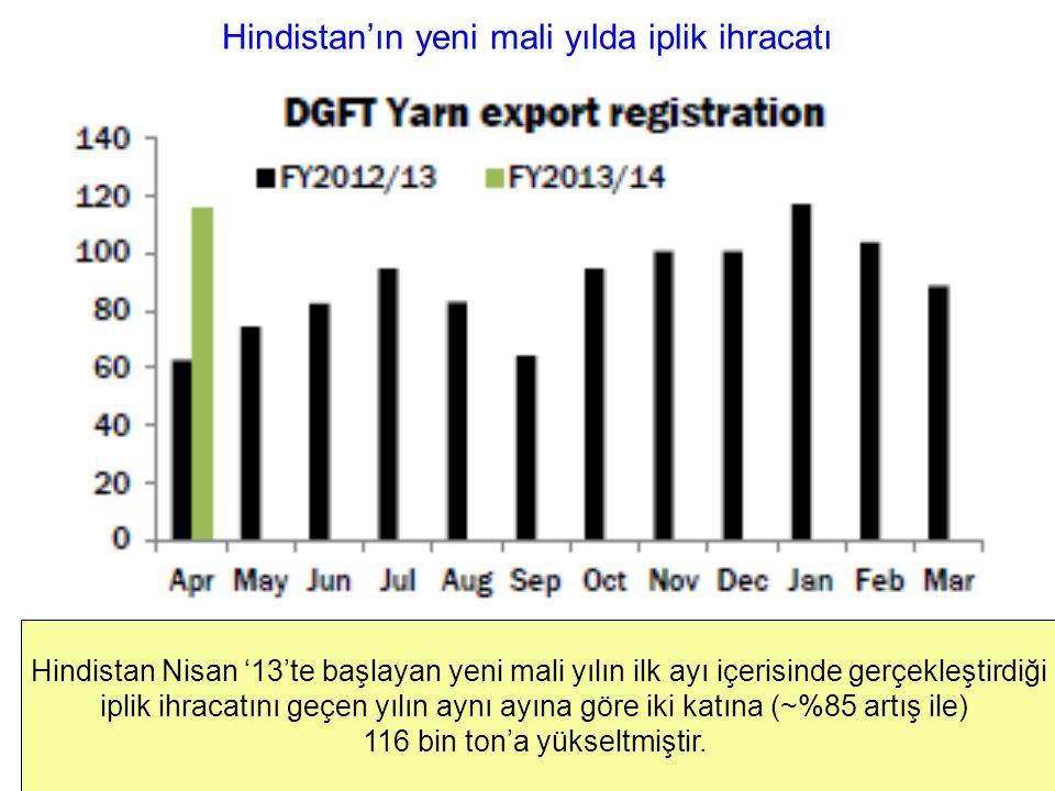 Hindistan'ın yeni mali yılda iplik ihracatı Hindistan Nisan '13'te başlayan yeni mali yılın ilk ayı içerisinde gerçekleştirdiği iplik ihracatını geçen